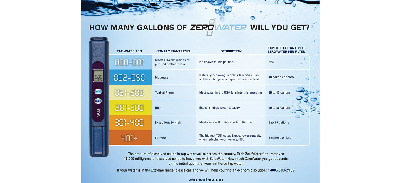 How Many Gallons of ZeroWater Will You Get Chart | ZeroWater Water Filter