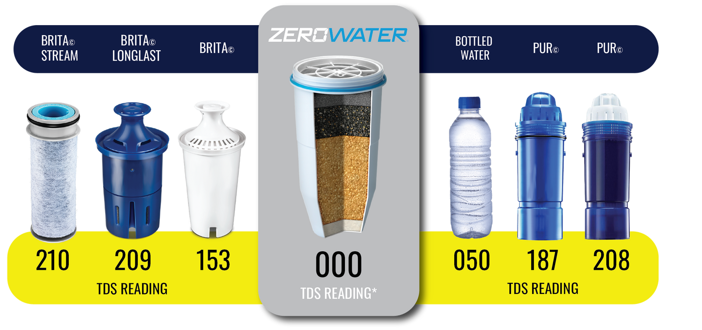 TDS Comparison Chart | ZeroWater Water Filter