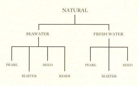 Natural Pearls Classification