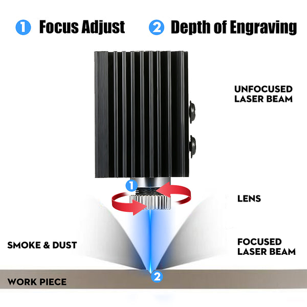 Graphic of how laser works