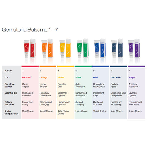 Chakra Activation Ointments