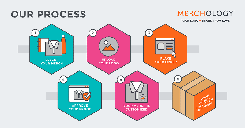 Read through the steps of the Merchology ordering process and how easy it is for customers!