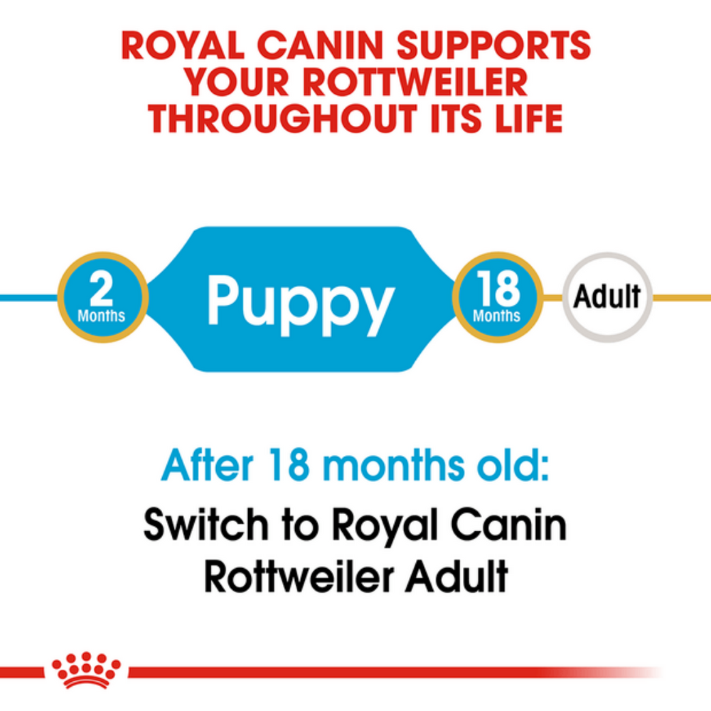 Royal Canin Rottweiler Puppy/Junior (Multiple Sizes)