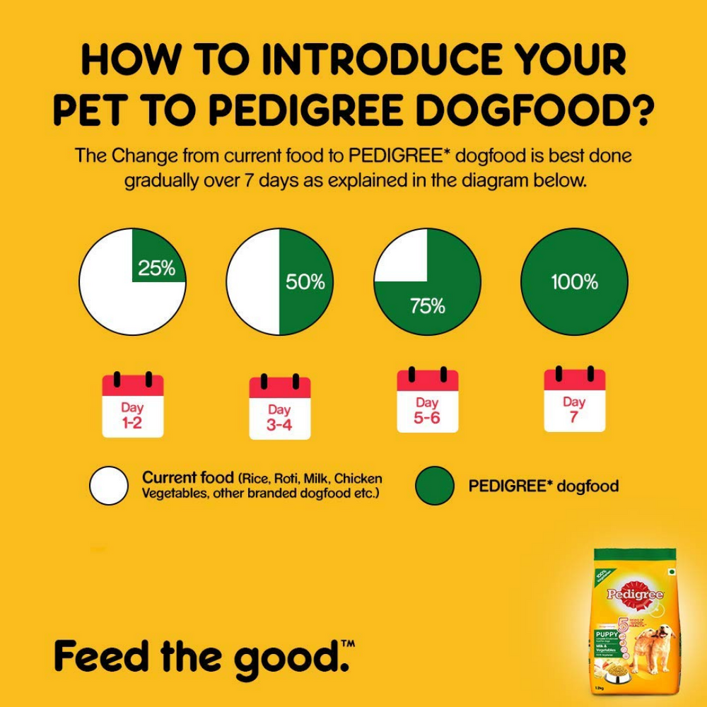 Pedigree Puppy Dog Food - Milk and Vegetables - 1.2kg