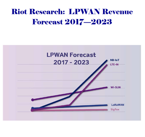LPWAN Revenue Forecast, 2017 to 2023