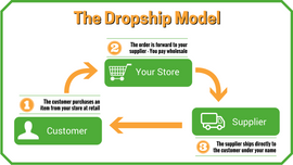 How to Use Our Vendor Lists to Dropship Products