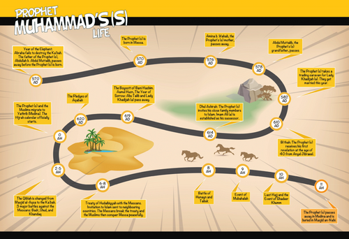 Timelines of the 14 Maʿsumeen