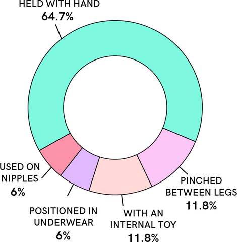 Donut chart showing different ways testers used Puff