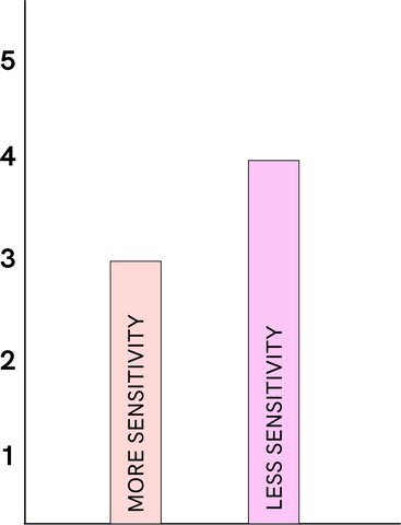 Bar graph showing preferred intensity setting by sensitivity of user