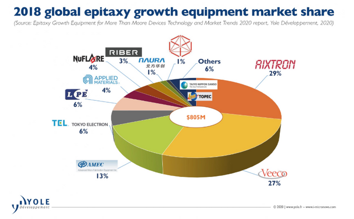 Epitaxy: An Epic Growth
