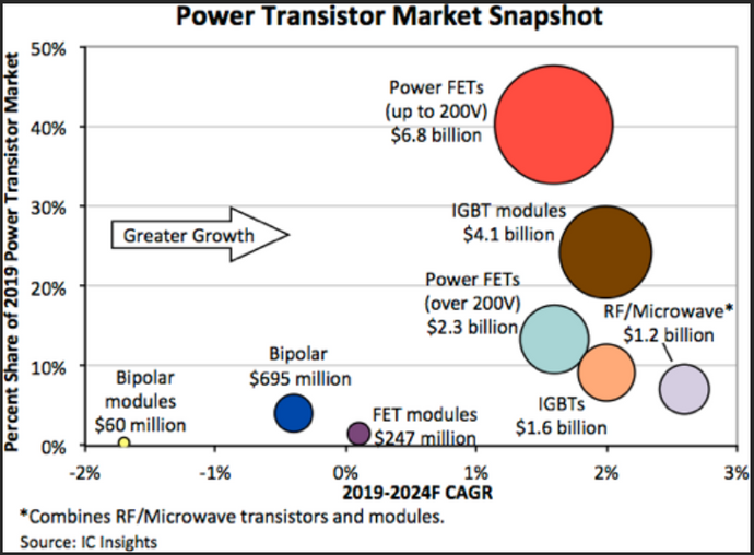 RF/Microwave to Lead Power Transistor Recovery in 2021