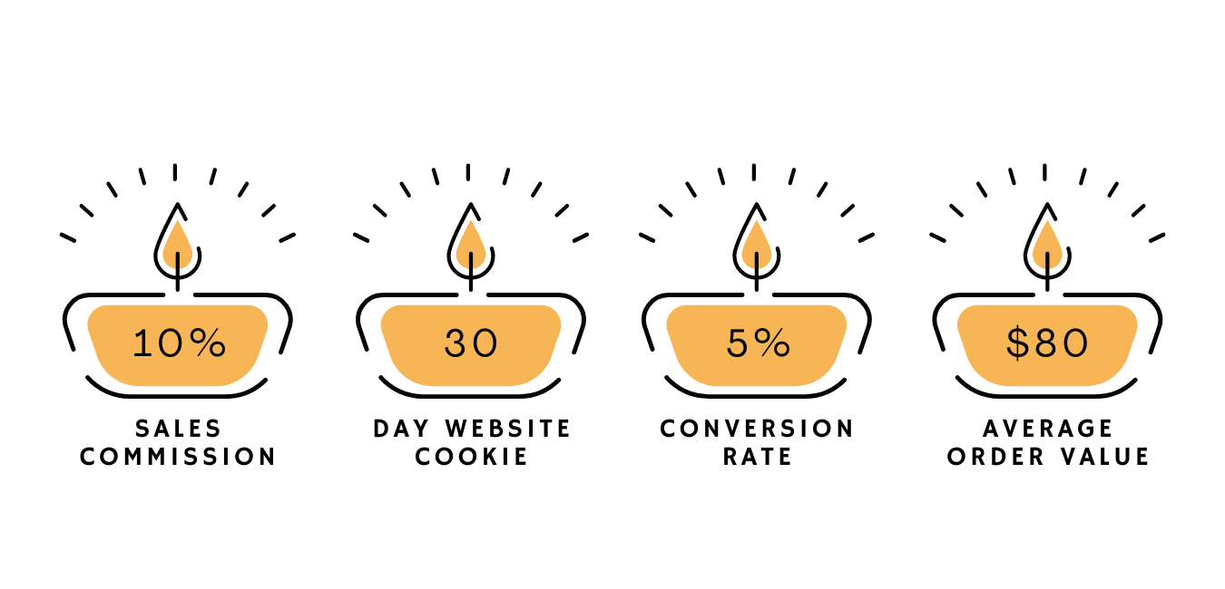 Yellow candles that highlight Bluecorn Beeswax's Affiliate Program details -- 10% commission; 30-day cookie; 5% conversion rate on site; $80 AOV