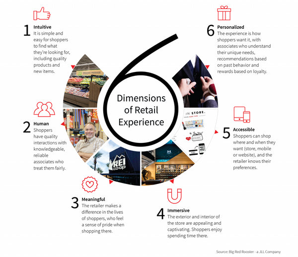 Infographic on Experiential Retail