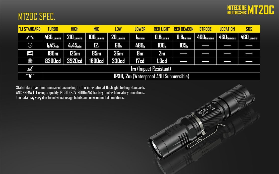 Nitecore MT20C LED Flashlight