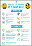 Advantages & Disadvantages Of A Bank Loan