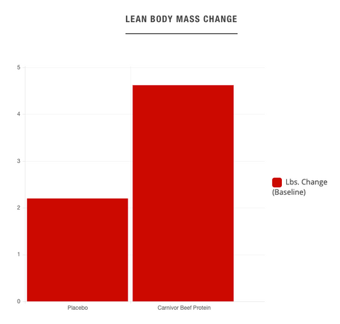 Lean Body Mass