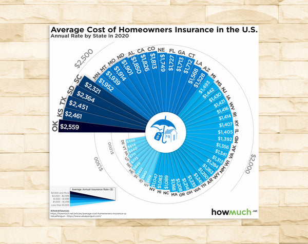 Average Cost of Homeowners Insurance in the U.S.
