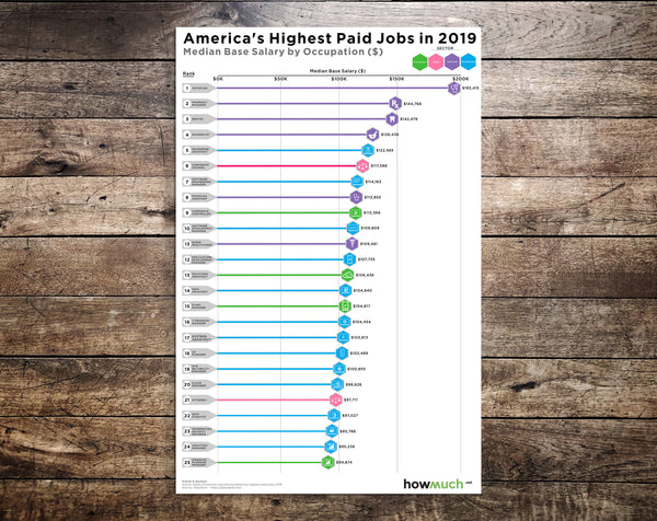 America's Highest Paying Jobs in 2019