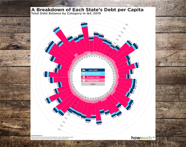A Breakdown of Each State's Debt per Capita