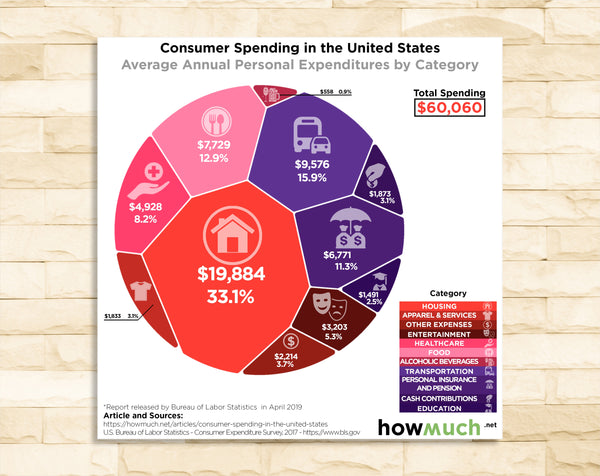 Consumer Spending in the United States
