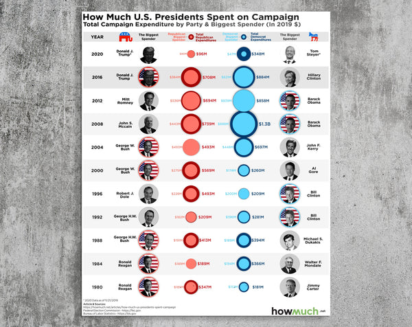 How Much U.S Presidents Spent on Campaign