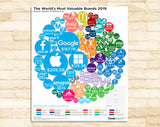 The World's Most Valuable Brands 2019