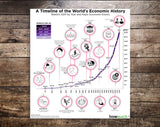 A Timeline of the World's Economic History