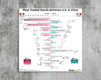 Most Traded Goods Between U.S. & China