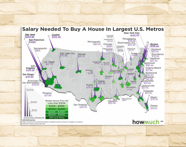 Salary Needed to Buy a House in Largest U.S. Metros