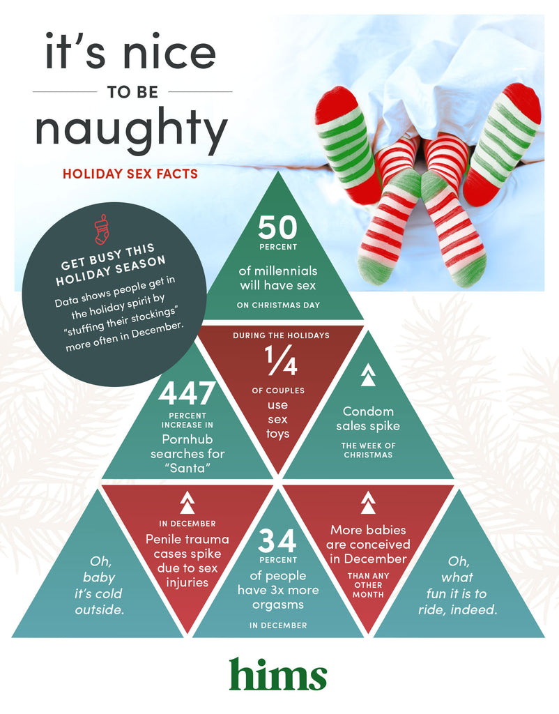 Have A Not-So-Silent Night <br>with these Holiday Sex Facts!
