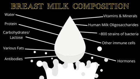 Black graphic with yellow text and white milk splash image.