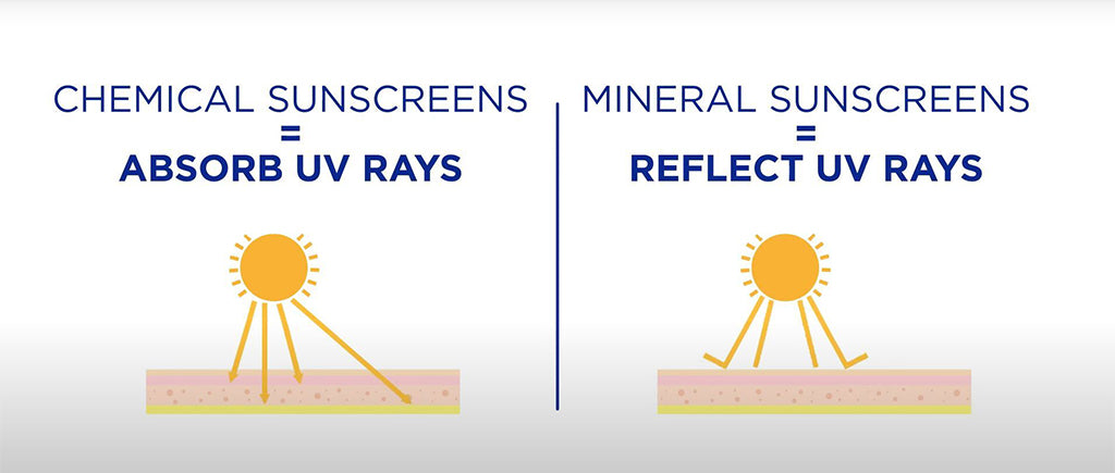 Pictogram of Chemical Sunscreen vs Mineral Sunscreen