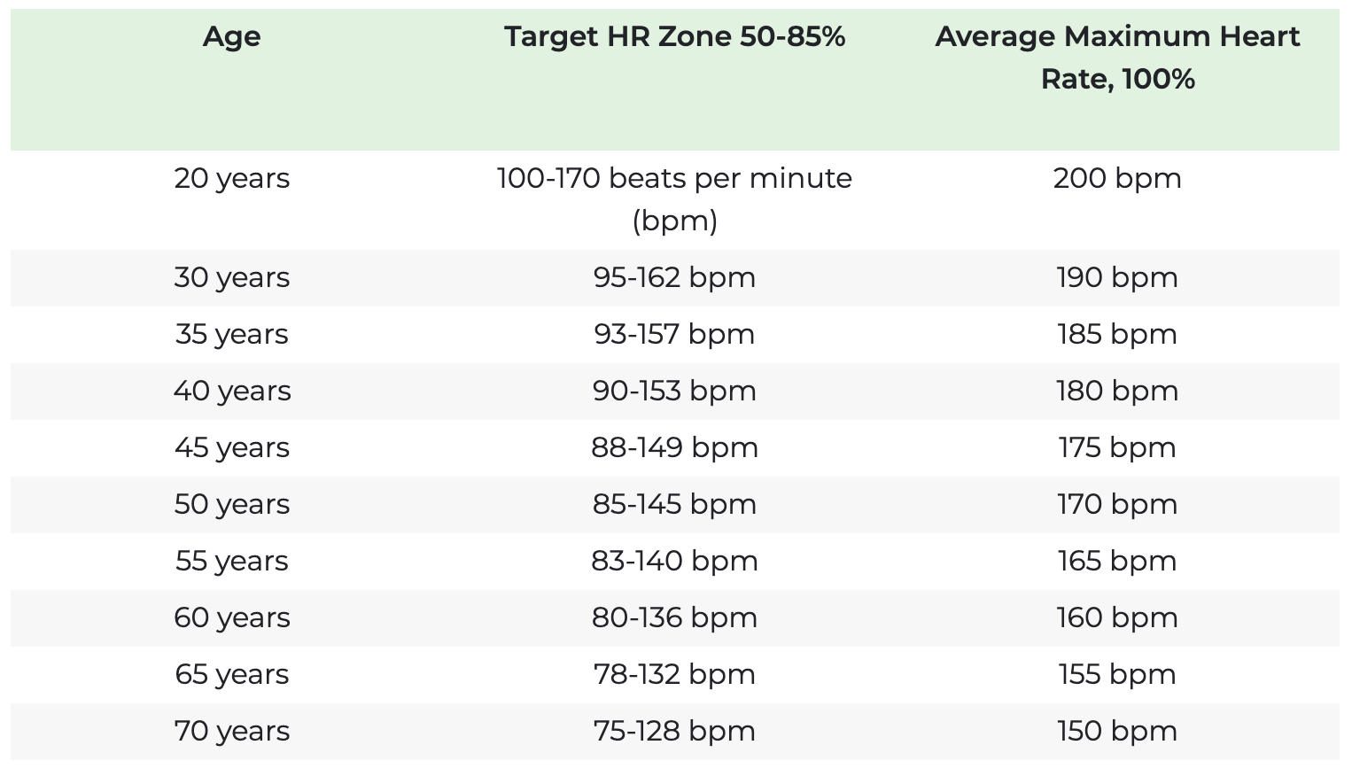 Heart Rate Zones for Cardio