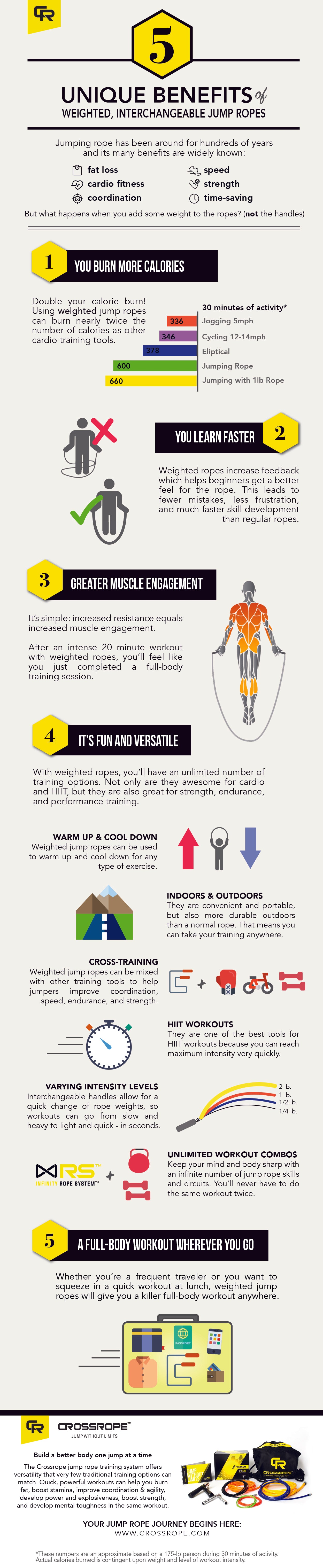 Weighed Jump Rope Benefits Infographic