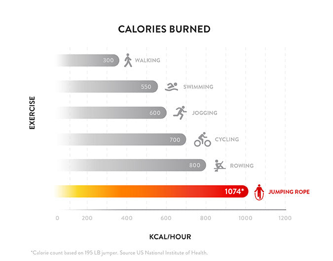 Chart showing comparison of calories burned for different activities
