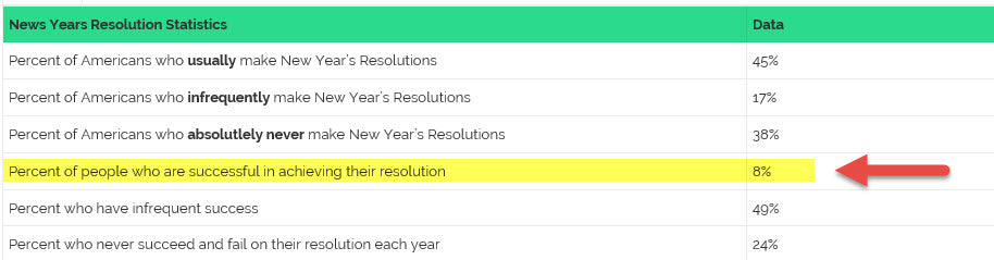 Chart showing data on New Year's Resolution Statistics