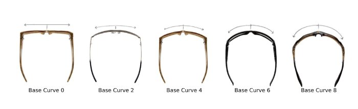 lens curve showing curvature of sunglasses lens curve