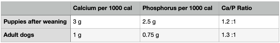 Ratio of Calcium to Phosphorus