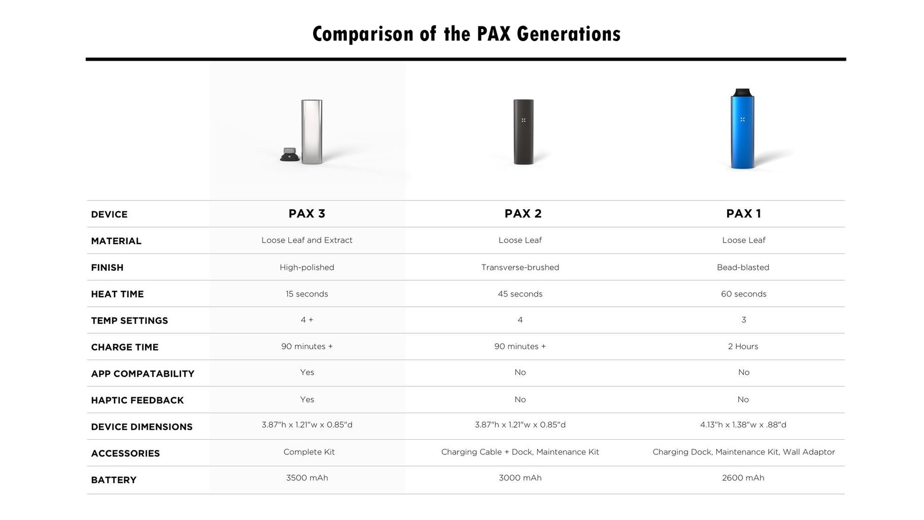 The PAX 3 communicates with you through LED lights that show heating status, battery life, and temperature settings. Save settings and design an experience that you can replicate time and again.