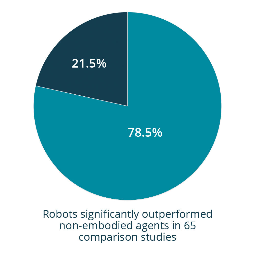 Robots significantly outperformed non-embodied agents