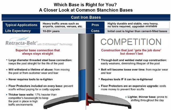 Retracta-Belt Base Comparison | Advanced Stanchions