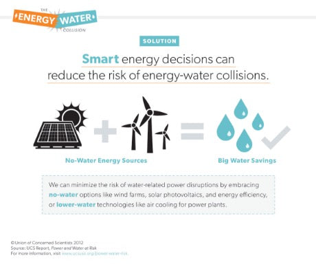 The Energy-Water Collision [ Infographic ]