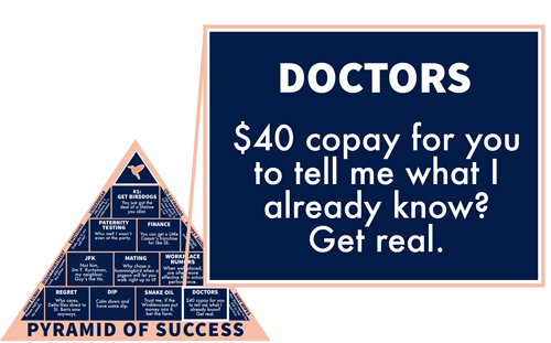 Doctors: $40 copay for you to tell me what I already know? Get real.