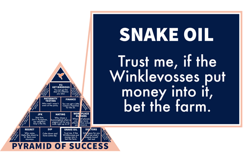 Snake Oil: Trust me, if the Winklevosses put money into it, bet the farm.