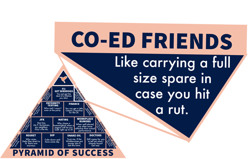 Co-Ed Friends: Like carrying a full size spare in case you hit a rut.