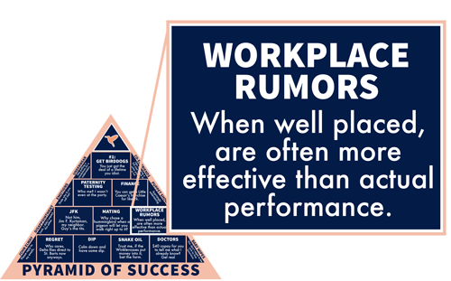 Workplace Rumors: When well placed, are often more effective than actual performance.