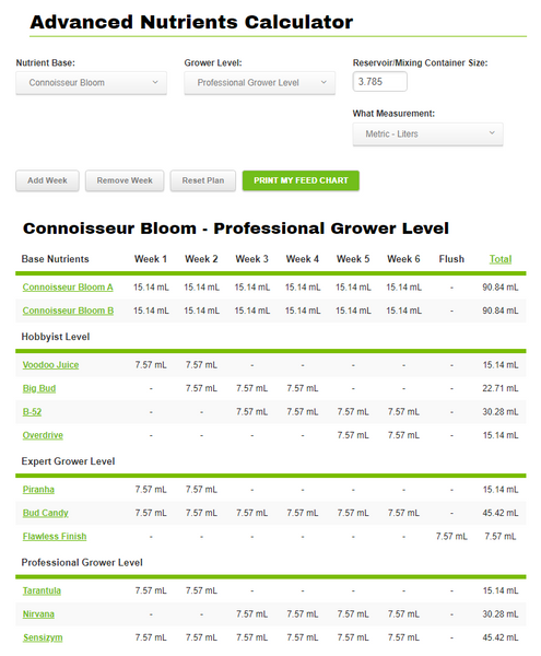 nutrients calculator advanced nutrients connoisseur bloom profesional grower level in 1 galon in border grower mexico