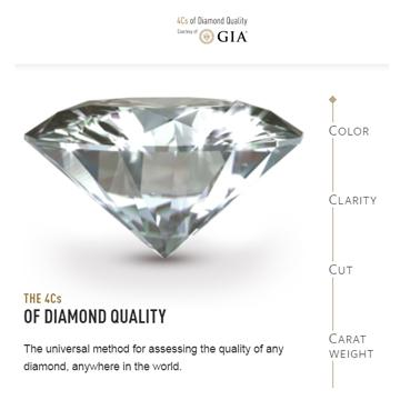 "Diamond next to sidebar which includes text ""color"", ""clarity"", ""cut"", and ""carat weight"""