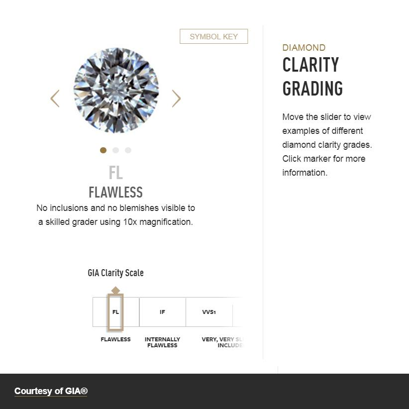 Interactive scale with option to view diamonds at different levels of clarity and related descriptions