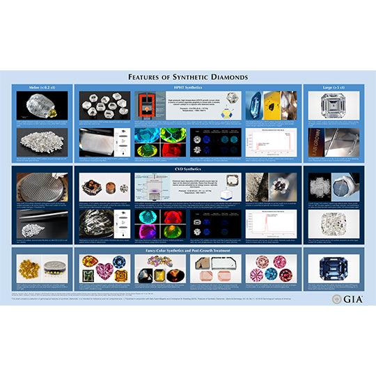 Features of synthetic diamonds wall chart, which includes images of gems and technology with captions